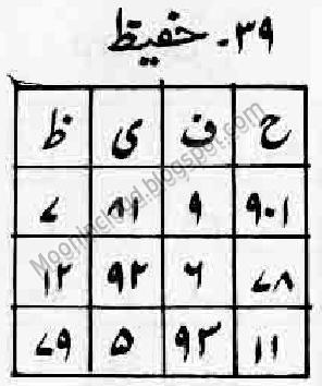 Benefits Ya Hafizu Fazilat Wazifa Ya Hafizu Meaning ~ Urdu