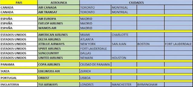 Conozca las ciudades que tendrán vuelos a Punta Cana desde el 1 de julio