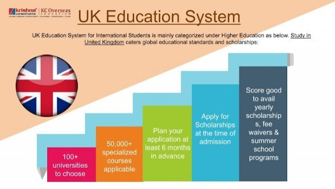 Study in UK Education System