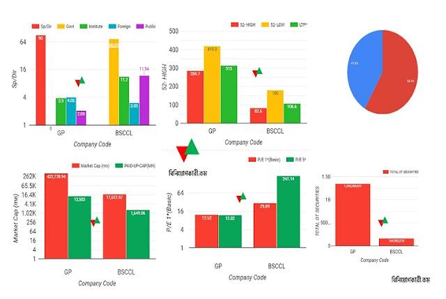 share market analysis bd