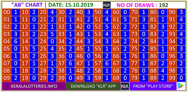 Kerala Lottery Winning Number Trending And Pending AB  Chart on 15.10.2019