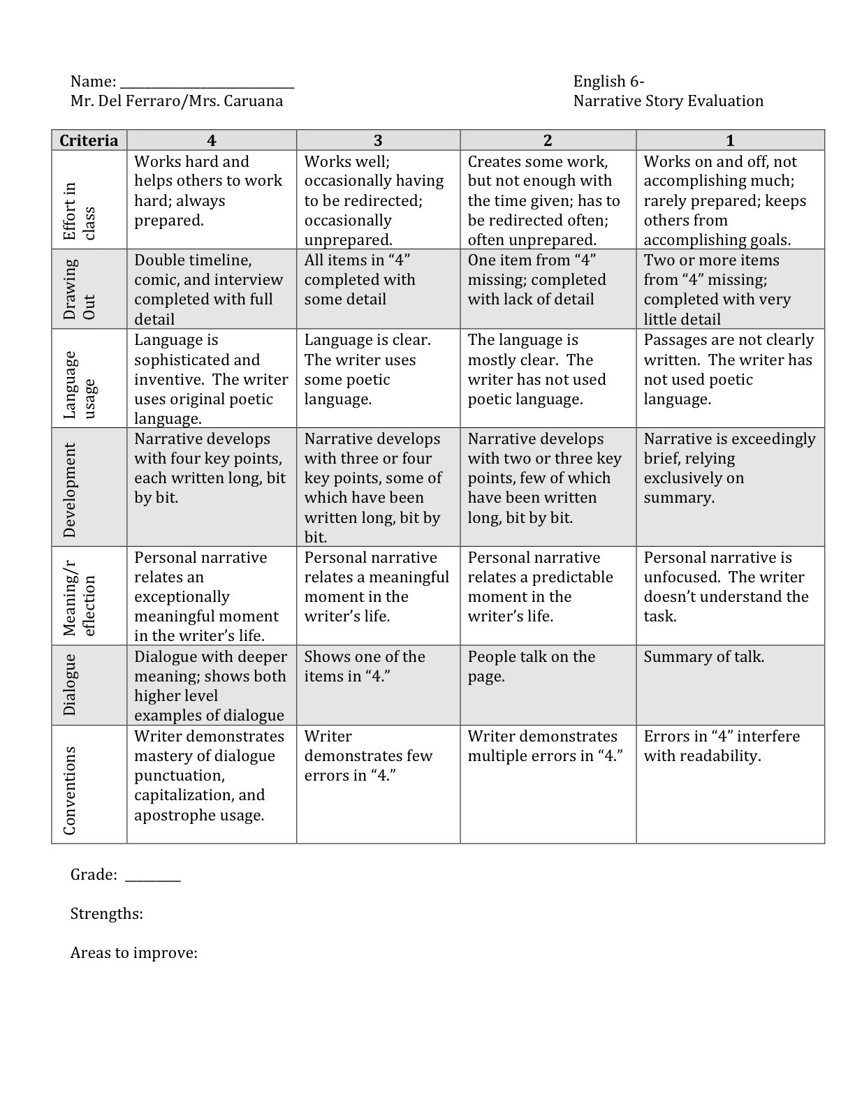 Personal Narrative Writing Rubric Middle School