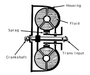 BEST REFERENCE FOR ENGINEERING STUDENTS: Fluid Flywheel notes PPT