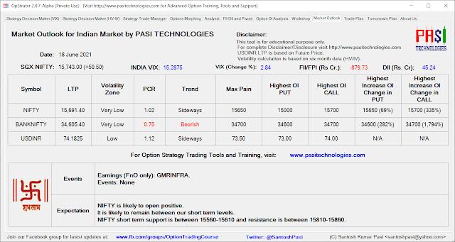 Indian Market Outlook: June 18, 2021