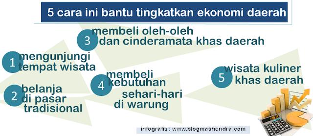 5 Cara Ini Mampu Tingkatkan Ekonomi Daerah - Blog Mas Hendra