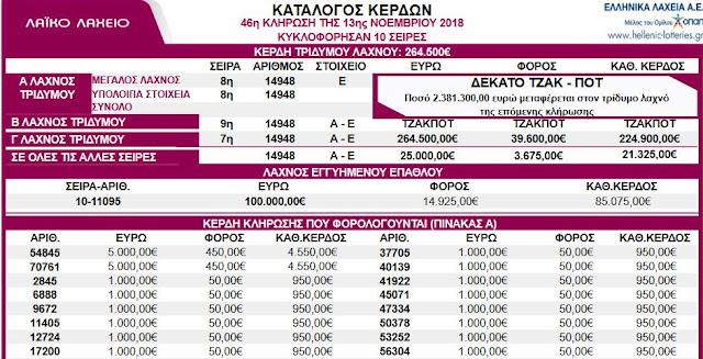 264.500 ευρώ στην Θεσπρωτία κλήρωσε το Λαϊκό Λαχείο