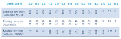 ielts conversion table chart