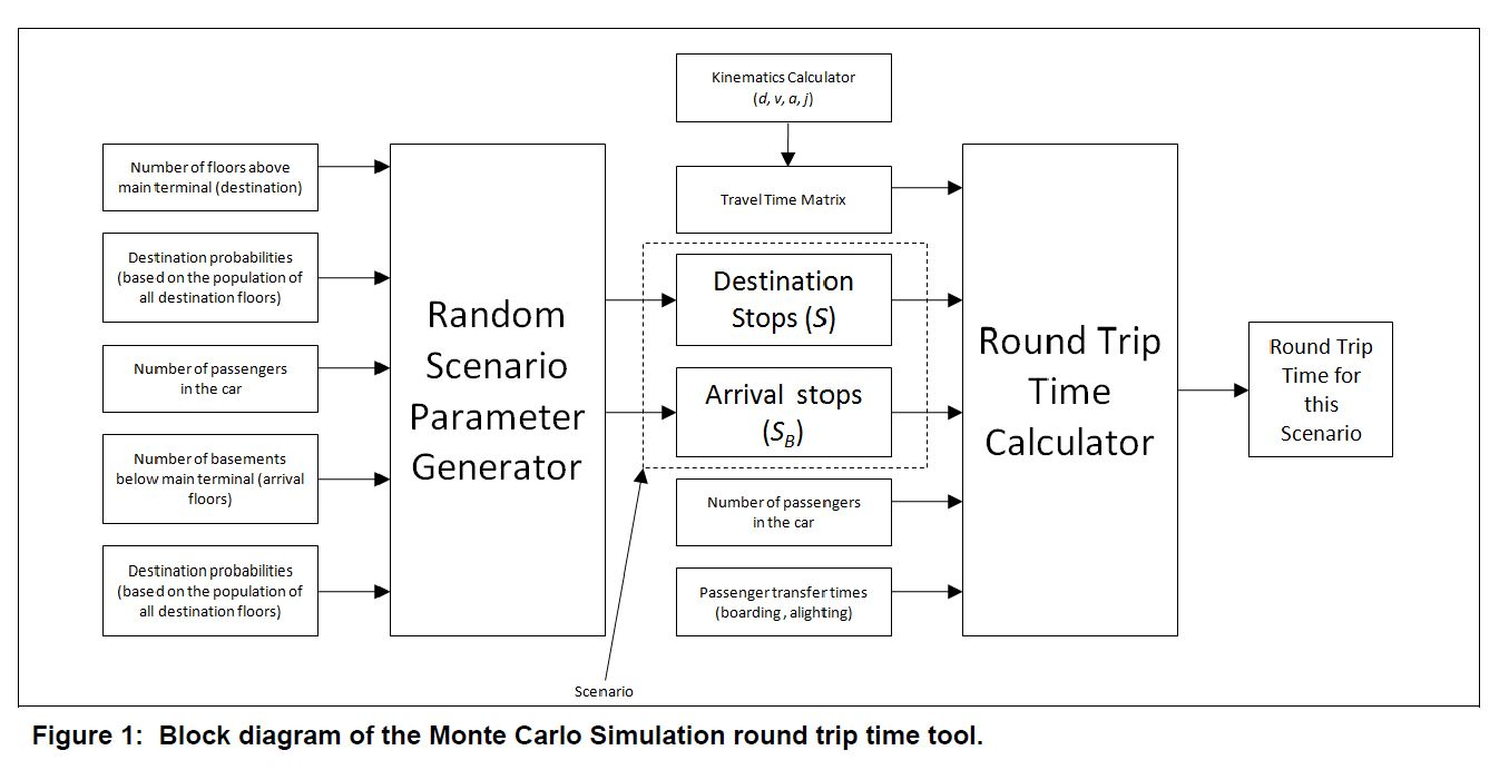 small resolution of fig 1 block diagram of the monte carlo simulation round trip time tool