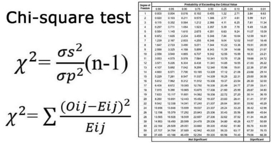 PDF Is Free: Download best Reading Materials For Chi-Square(Goodness of Fit)