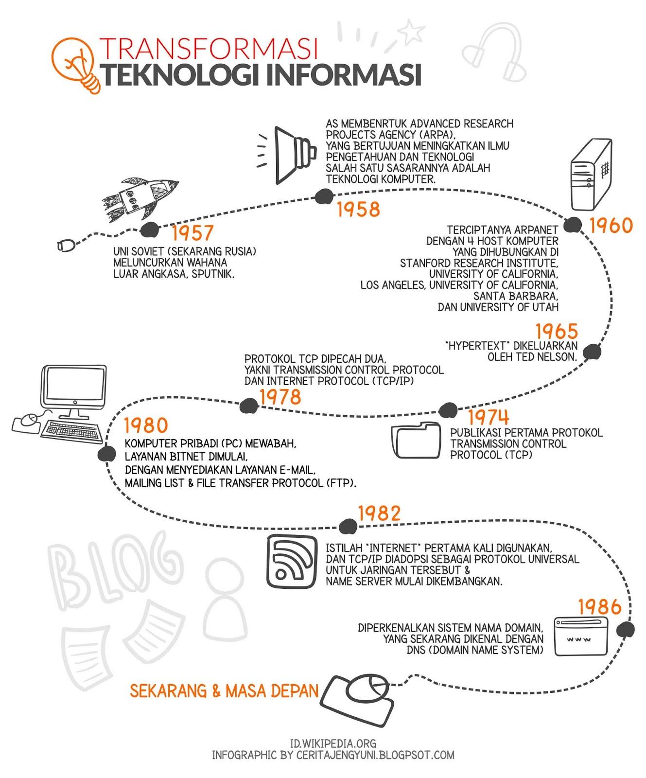 Transformasi Teknologi Informasi