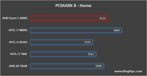 PCMark 8 Home AMD RYZEN 5 3400G