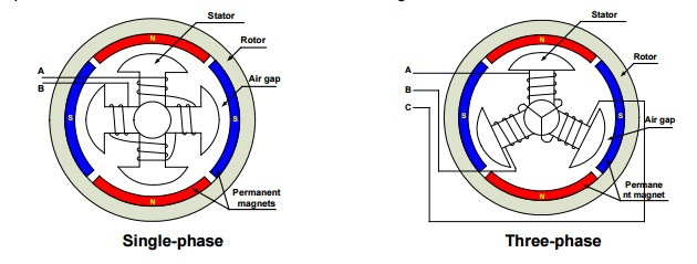 Brushless Dc Bldc Motor on brushless dc motor construction