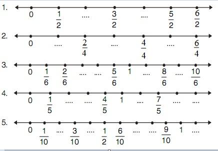 Contoh Soal Matematika Kelas 3 SD Tentang Garis Bilangan dan Pembahasannya