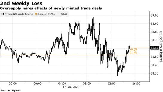Oil Falls for Second Week as Ample Supply Offsets Trade Hopes - Bloomberg