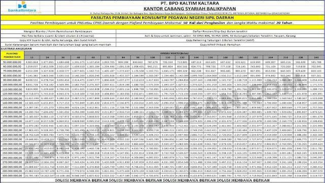 Tabel Angsuran Kredit Konsumtif PNS Bank Kaltimtara Syariah