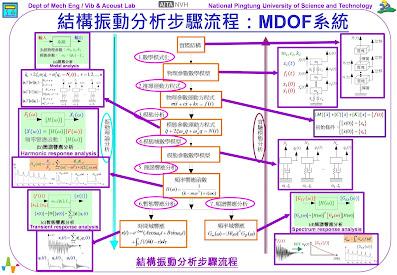 圖1、結構振動分析步驟流程:MDOF系統