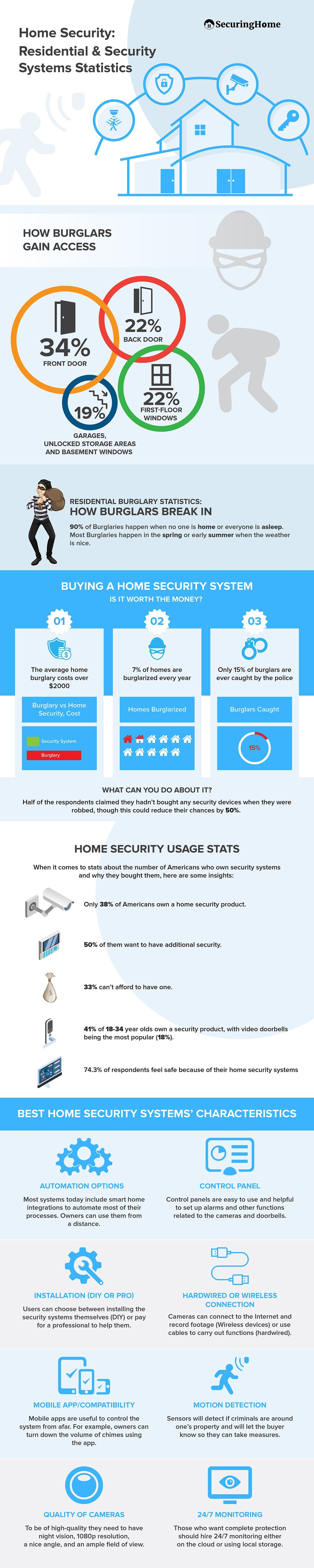 Home Security: Residential & Security System Statistics #infographic