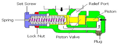 Relief Control Valve tipe piston