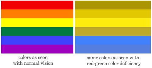 Colorblindness is better described as a color-deficiency