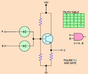 Gambar 5.3: Contoh Rangkaian DTL