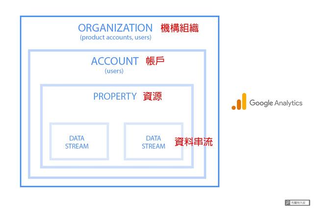 【網站 SEO】如何設定新版 Google Analytics 4 property?(網站、部落格都適用) - Google Analytics 有一套階級定義的邏輯