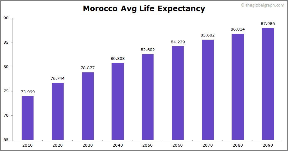 Morocco  Avg Life Expectancy