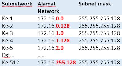Alamat Network