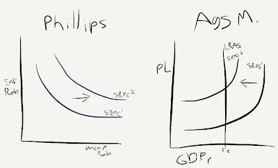 Macroeconomics AP: The Phillips Curve