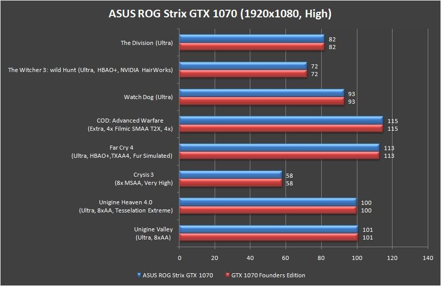 ASUS ROG Strix GeForce GTX 1070 Review 43