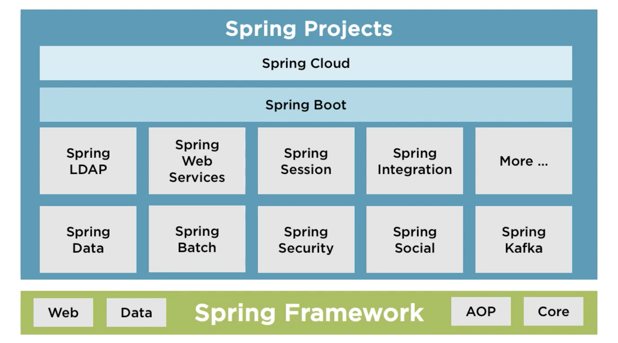 Spring Ecosystem : Spring Framework family