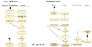 Contoh Activity Diagram Login & Register