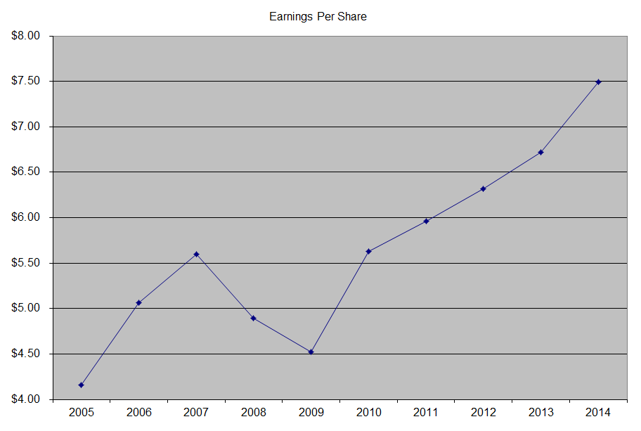 3M Company (MMM) Dividend Stock Analysis 2015 - Dividend