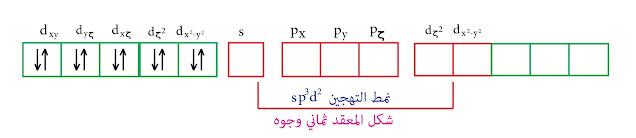 التهجين من النمط sp³d² نظرية رابطة التكافؤ الزنك الثنائي