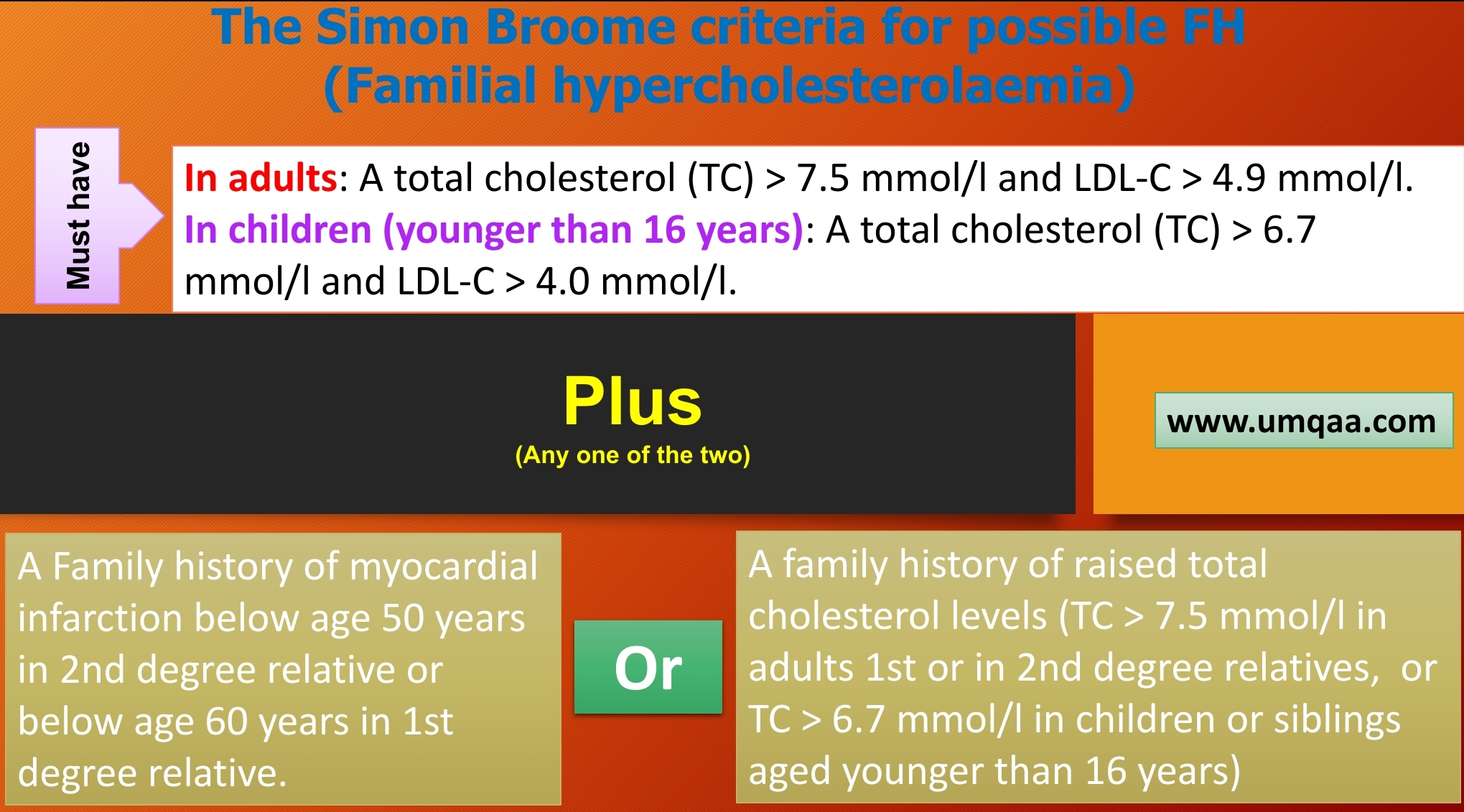 the Simon Broome criteria for definite familiar hypercholesterolaemia