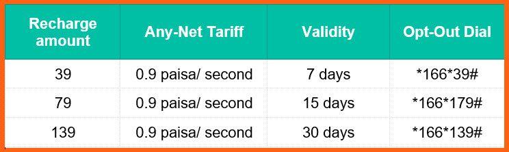Banglalink Call Rate Tk. 139, Tk.79, or Tk. 39 Recharge Offer 2018