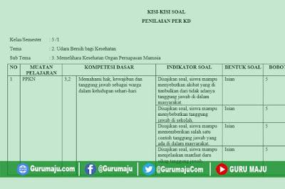 Kisi-Kisi Soal UH / PH Kelas 5 Tema 2 K13 Revisi Tahun 2019