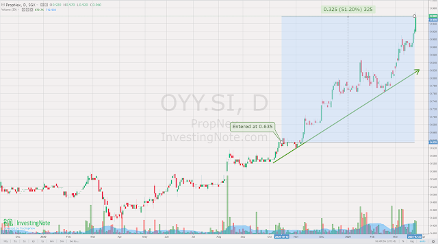 PropNex (SGX:OYY) still in an uptrend. Currently sitting on +51.20% unrealized gain