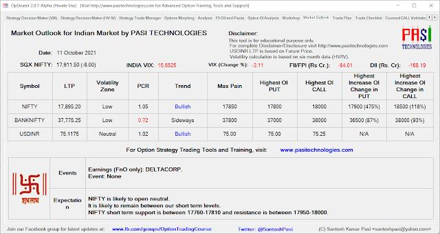 Indian Market Outlook: October 11, 2021