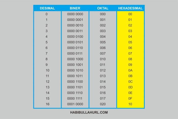 Sistem Bilangan Heksadesimal