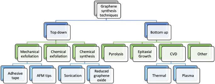 A process flow chart of Graphene synthesis