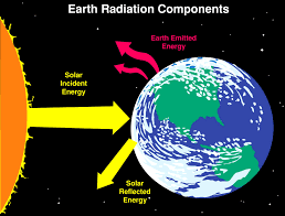A Beginner's Guide to Radiation