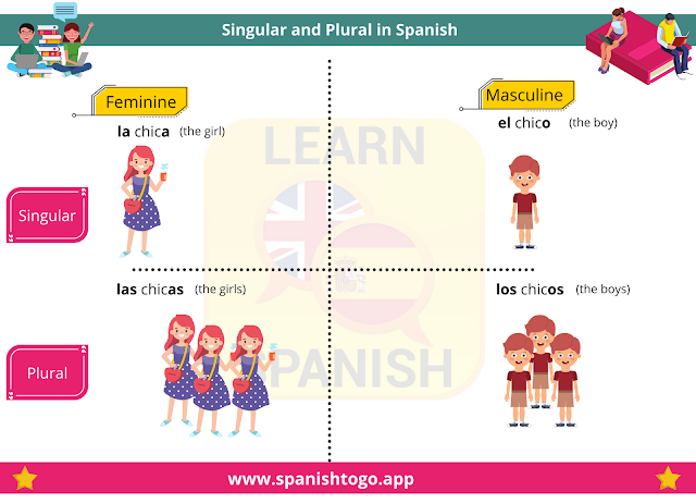 singular and plural nouns in Spanish