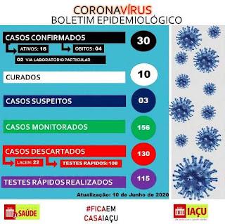 Boletim de coronavírus em Iaçu