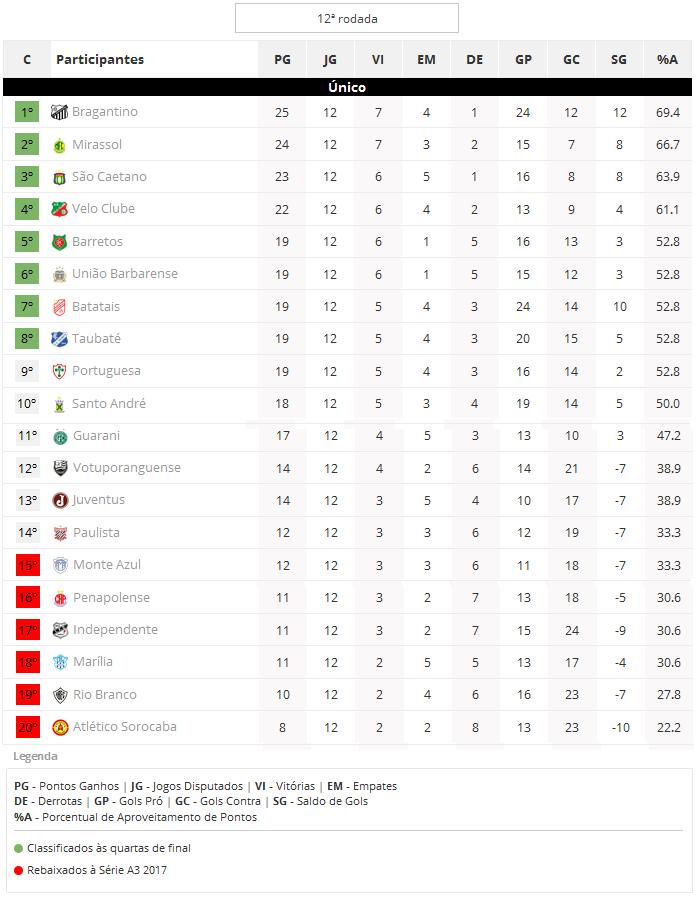 Classificação do Campeonato Paulista 2016 da A2 após a 12ª rodada e próximos jogos - Classificação da A2 após a 12ª rodada