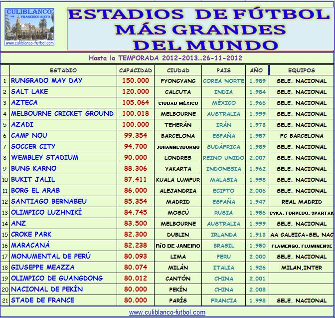 Estadios Del Mundo - SEONegativo.com