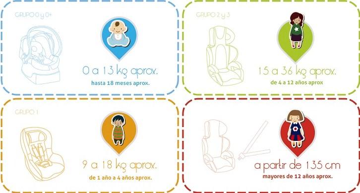 Azprensa lo que debes saber sobre las sillas de coche for Sillas para ninos automovil