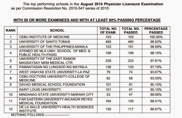Top Performing Schools, Performance of Schools August 2014 Physician board exam
