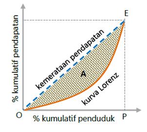 pendapatan nasional kurva lorenz