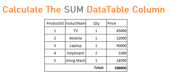 Calculate The SUM of the DataTable Column in ASP.NET