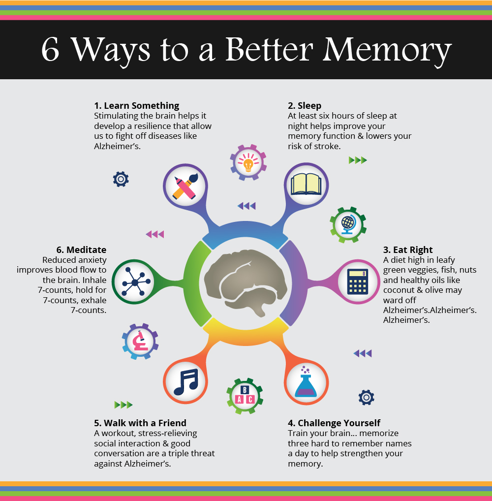 Medicine for improving memory power